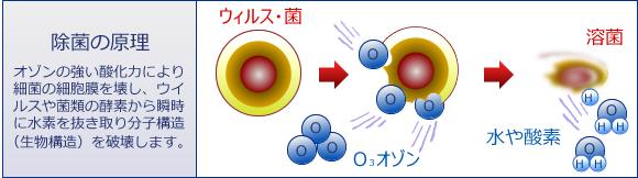 オゾンによる除菌とウイルス退治のイラスト