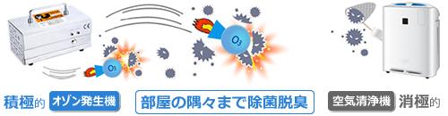 オゾン発生機と空気清浄機の比較(攻撃性)